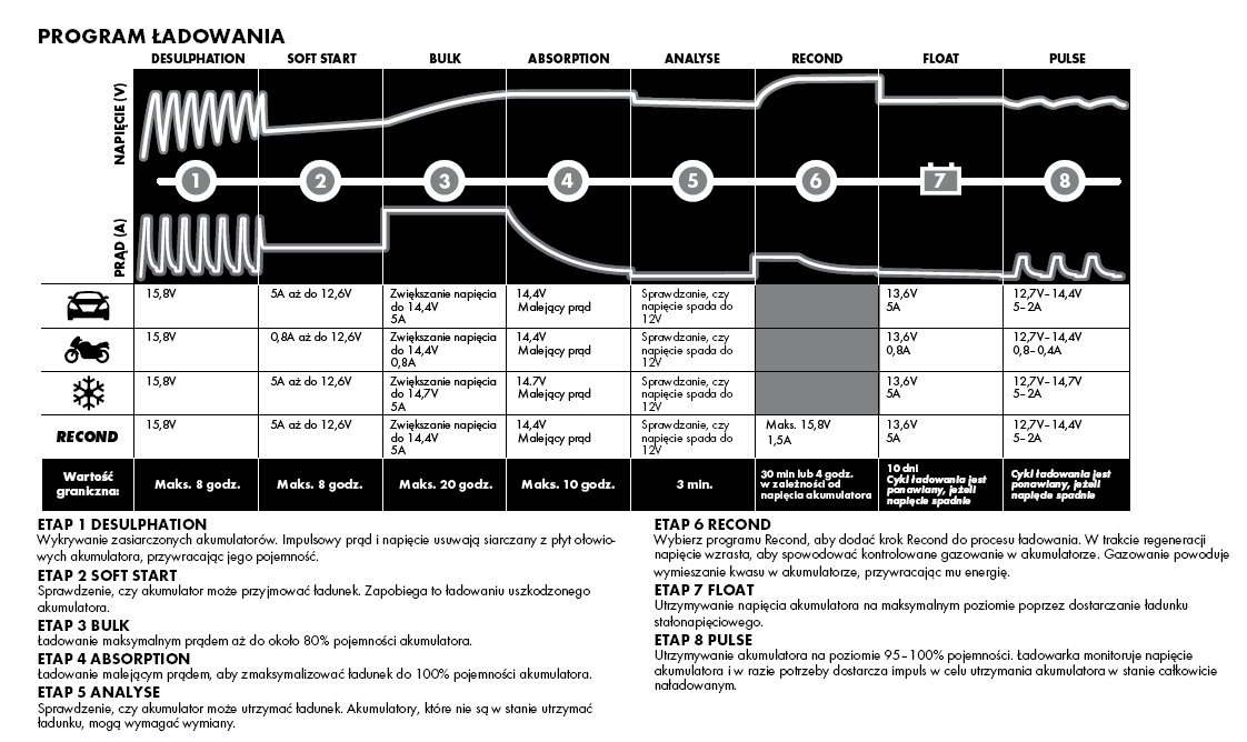 Program 8 ETAP