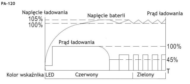 wykres_ladowania_pa120_Mean Well