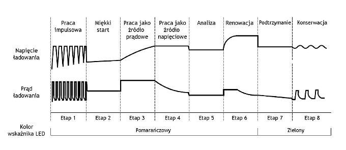 8 etapowy