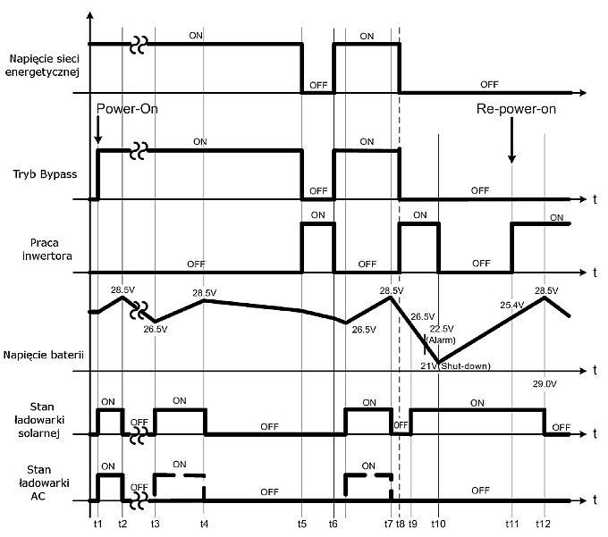 wykres obrazujacy dzialanie_przetwornicy_tryb_ups