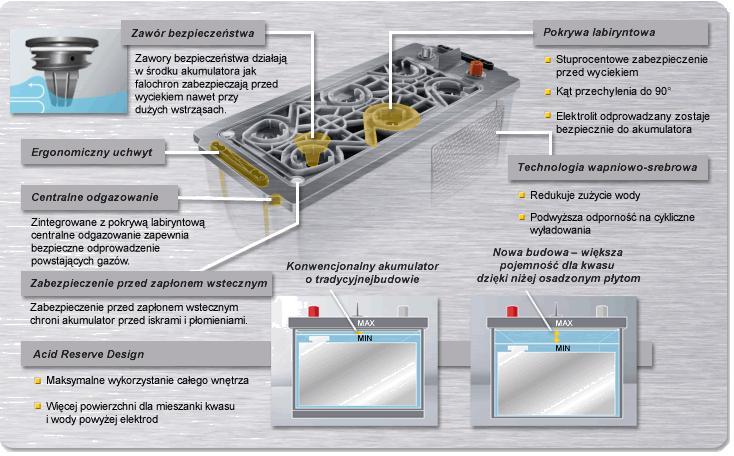 varta_technologia_wieczko