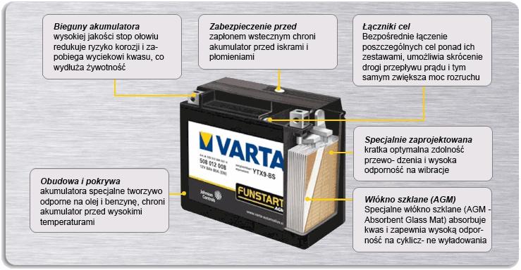 Akumulator motocyklowy VARTA AGM - budowa