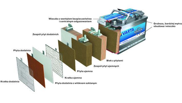 budowa akumulatora